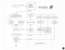 StimulusReflex Lifecycle Flowchart